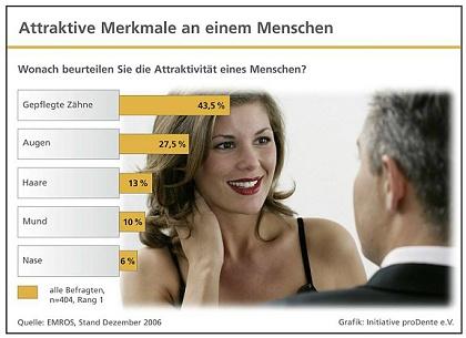 Umfrage_proDente_Attraktivität_Zähne