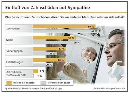 Umfrage_proDente_Zahnschäden
